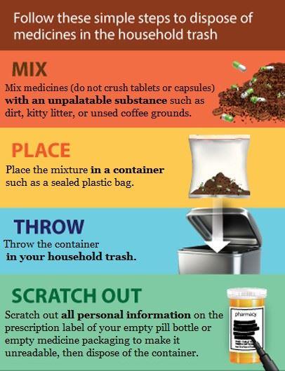 Steps to Dispose of Medicines in Household Trash